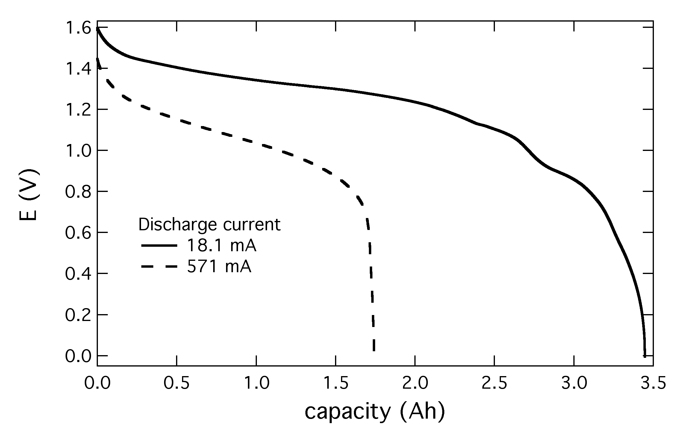 AA_capacity1