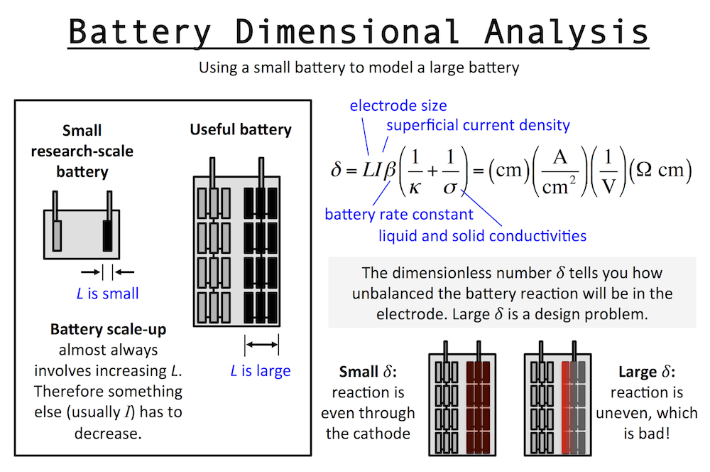Dimensional analysis of a battery