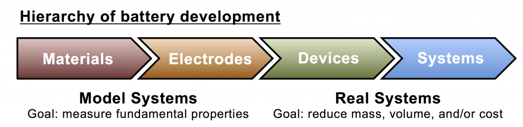 Hierarchy of battery development
