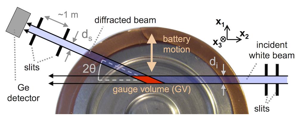 High energy battery characterization