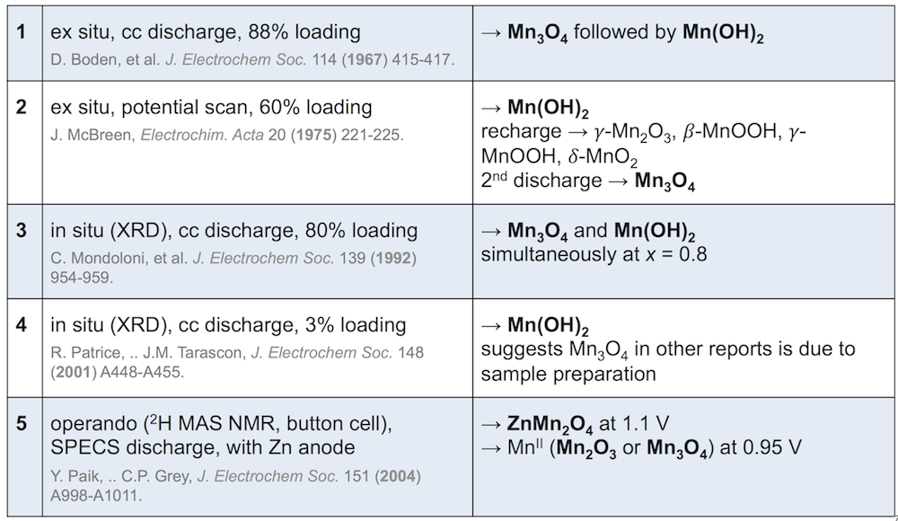 MnO2 discharge mechanism literature
