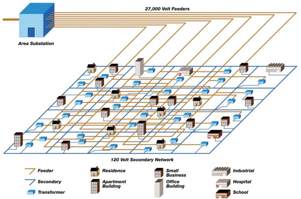 con edison network system