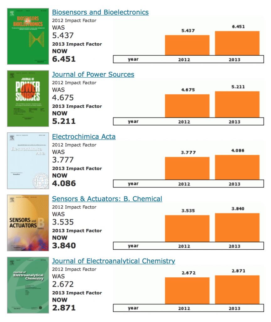electrochemistry impact factors