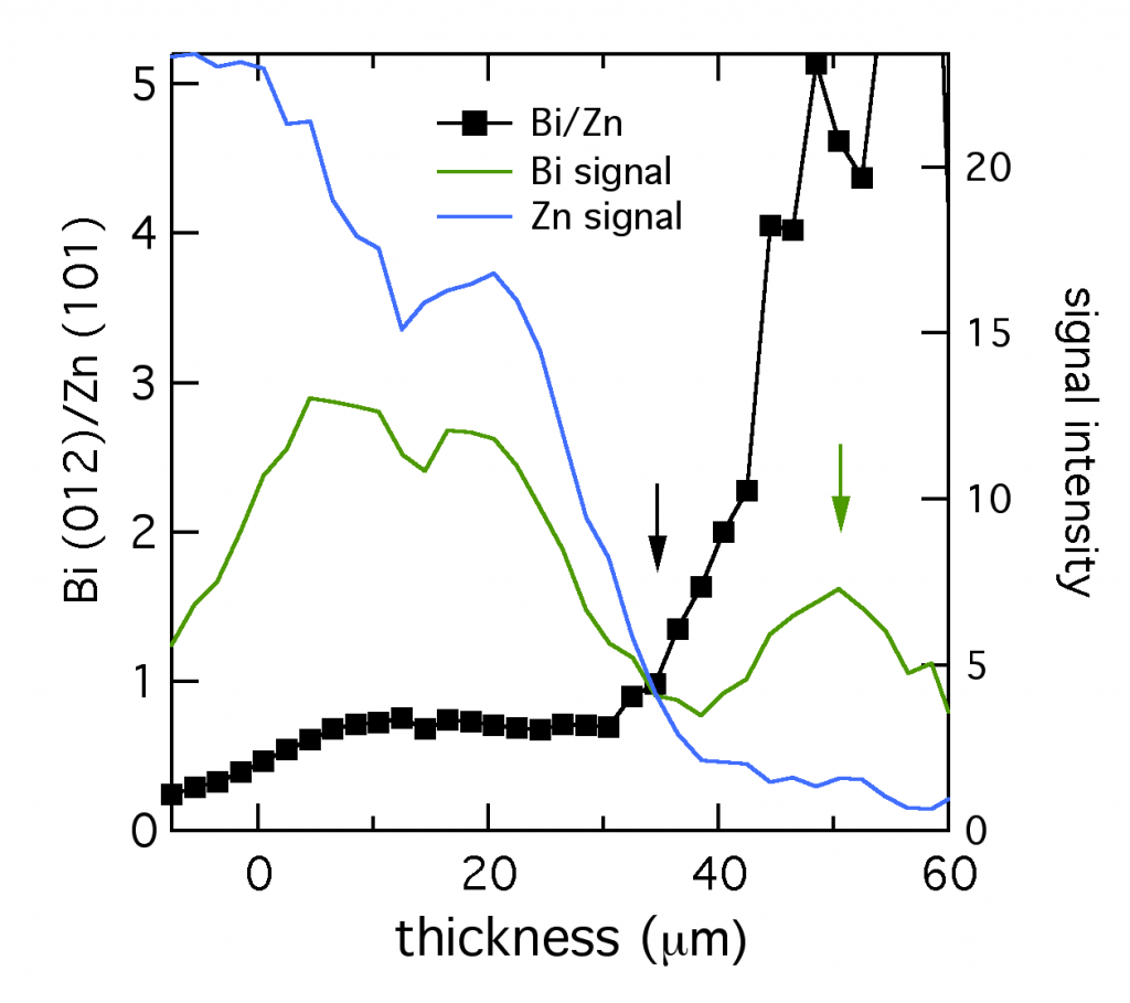 microdiffraction Bi-Zn ratio