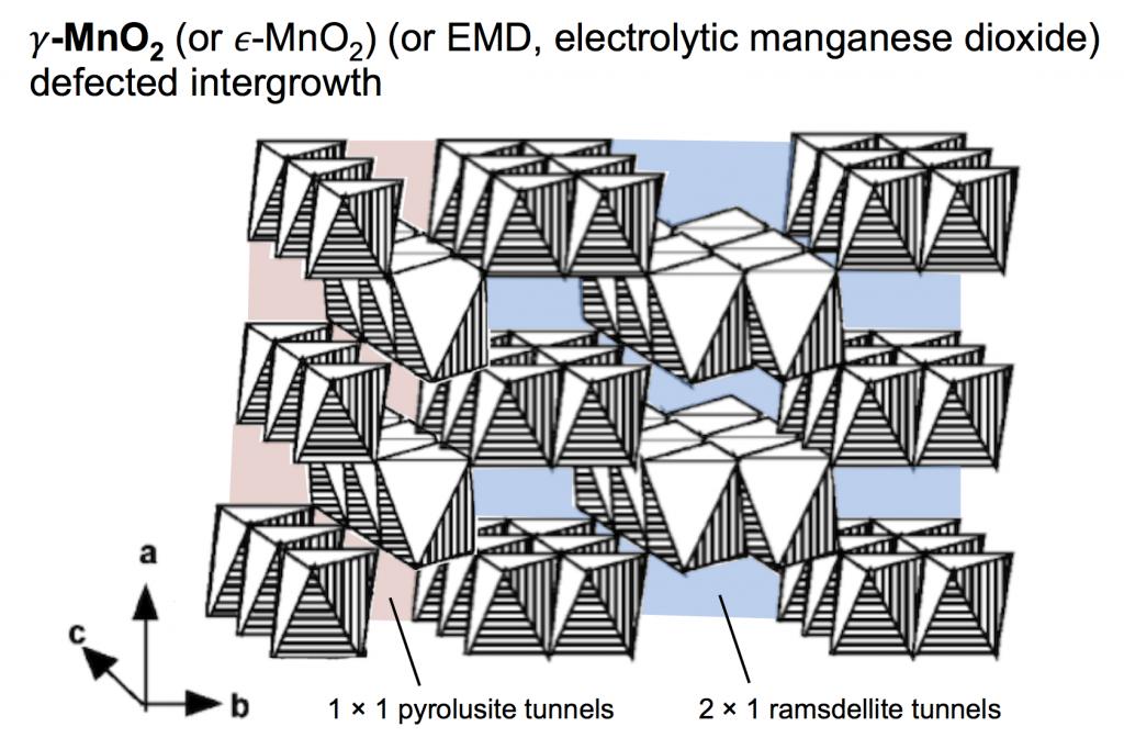 gamma-MnO2 tunnels